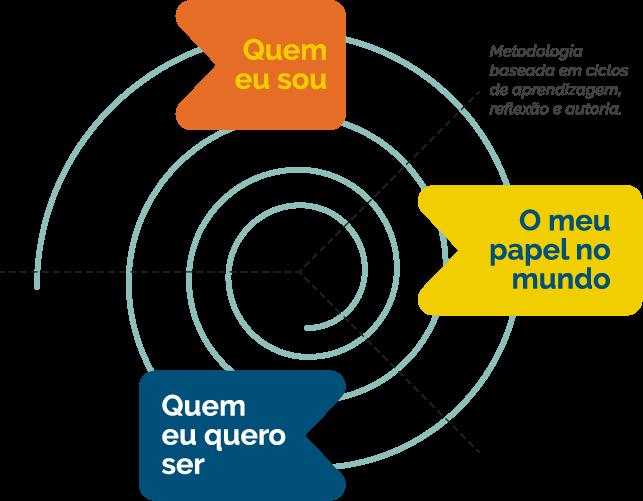 Espiral que ilustra a metodologia do projeto de Vida - contemplando as dimensões: Quem eu sou, Quem eu quero ser e Meu papel no mundo