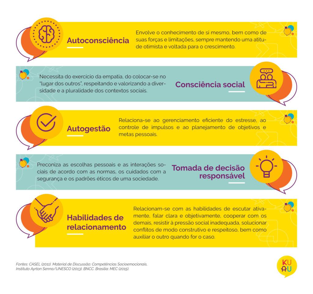 Competencias socioemocionais descritas na BNCC