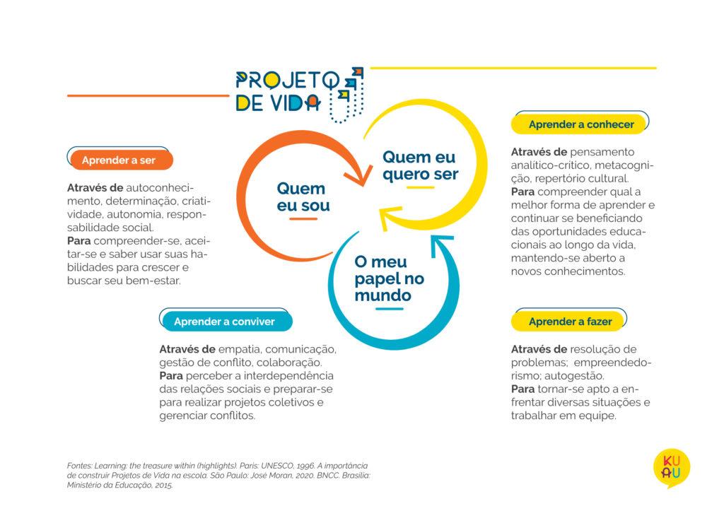Esquema que apresenta as competências a serem desenvolvidas na construção do Projeto de Vida do aluno