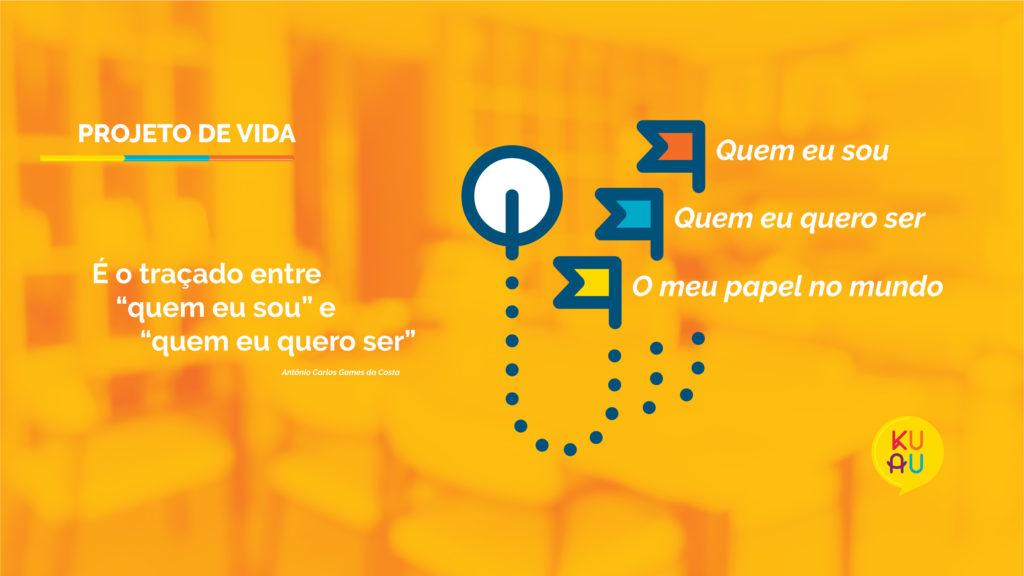 Imagem com fundo laranja e a citação de Antônio Carlos Gomes da Costa sobre Projeto de Vida: ``O caminho entre `quem eu sou` e `quem eu quero ser`.`` Ao lado, representação visual da metodologia KUAU para o Projeto de Vida: além das dimensões citadas anteriormente, acrescentamos ``O meu papel no mundo``