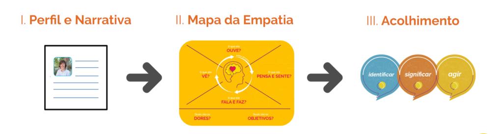 Esquema visual que mostra a sequência linear das etapas para aplicação do Mapa da Empatia: i) Perfil e Narrativa; ii) Mapa da Empatia; e iii) Acolhimento